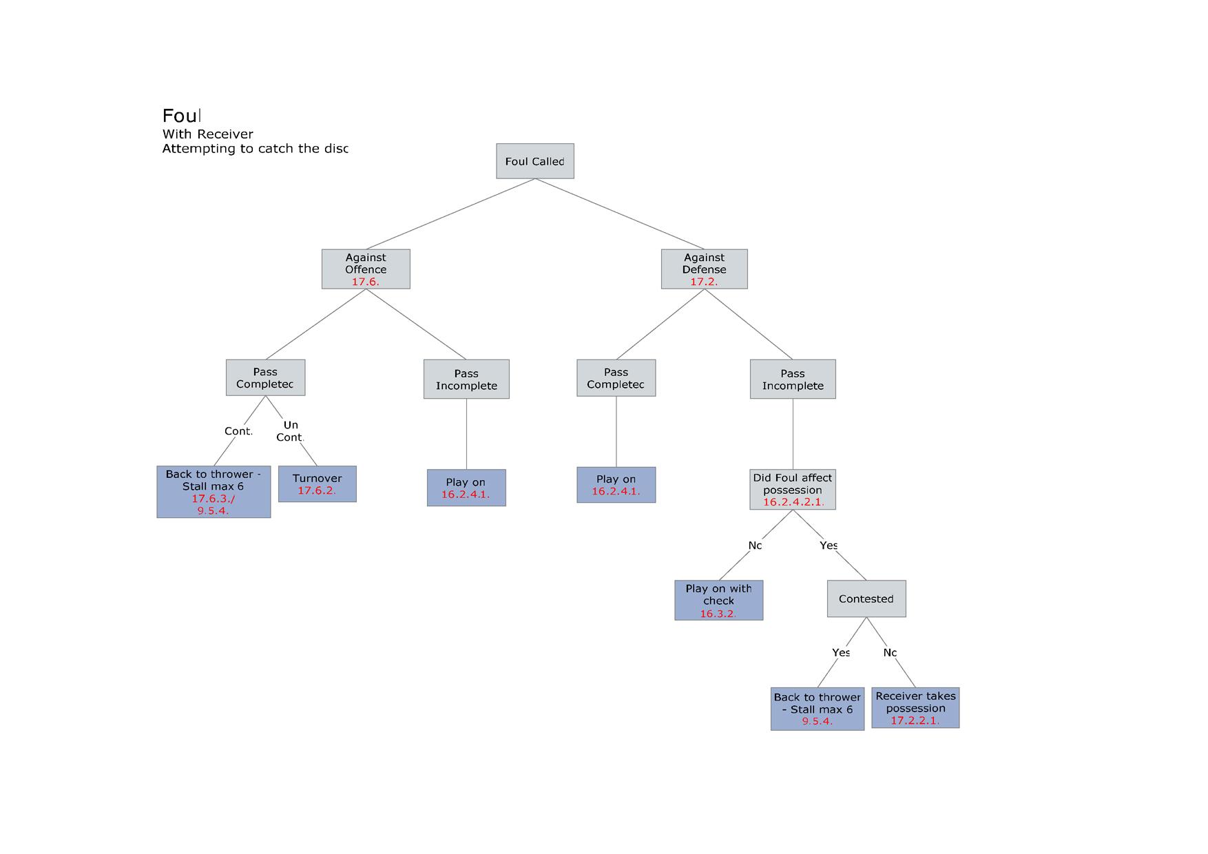 Диаграмма: Фолы принимающего