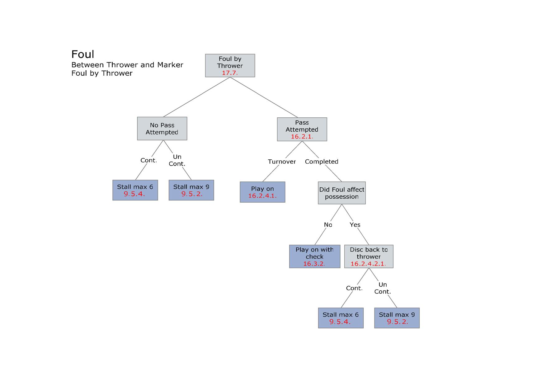 Диаграмма: Фолы бросающего